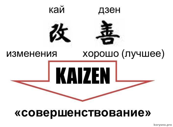 Кайдзен: японская методика для преодоления лени