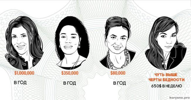 4 женщины с очень разным уровнем дохода честно рассказывают о том, как живут