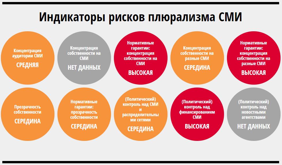 Индикаторы рисков плюрализма СМИ