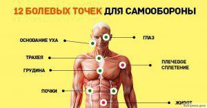 12 болевых точек на теле человека, которые пригодятся на случай самообороны