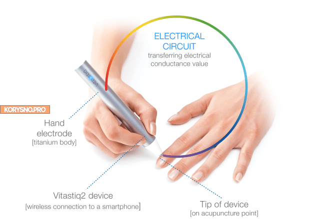 Vitastiq — устройство, которое определит, каких витаминов вам не хватает