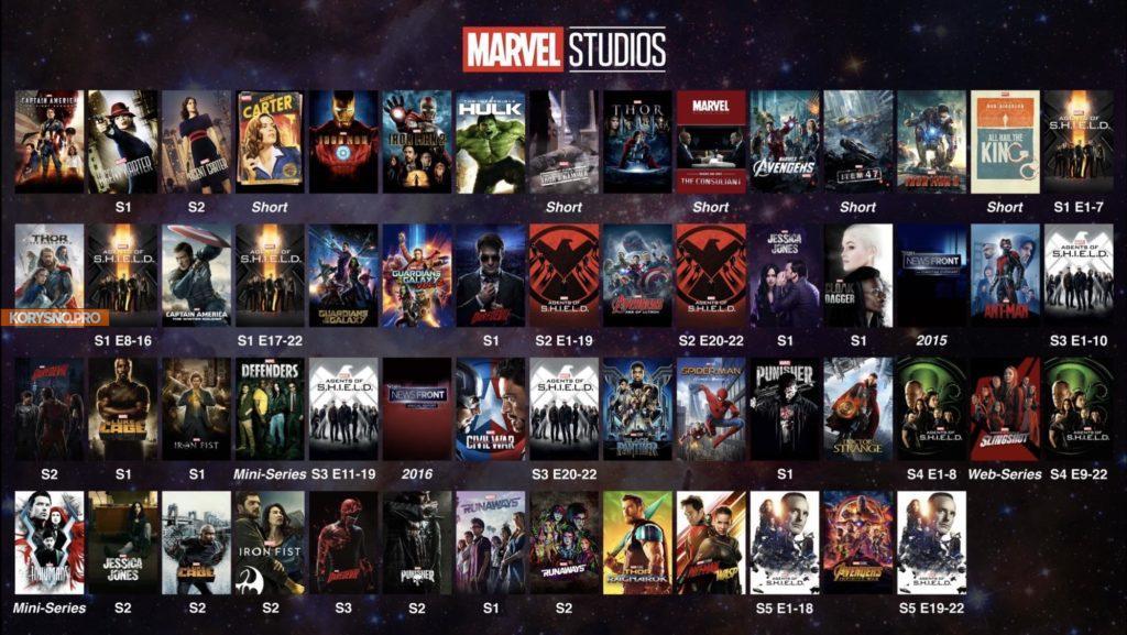 Как посмотреть все фильмы и сериалы Marvel в хронологическом порядке?