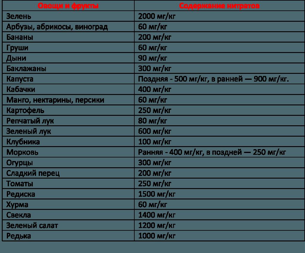 Рейтинг самых нитратных продуктов. Как избавиться от нитратов в ранних фруктах и овощах.
