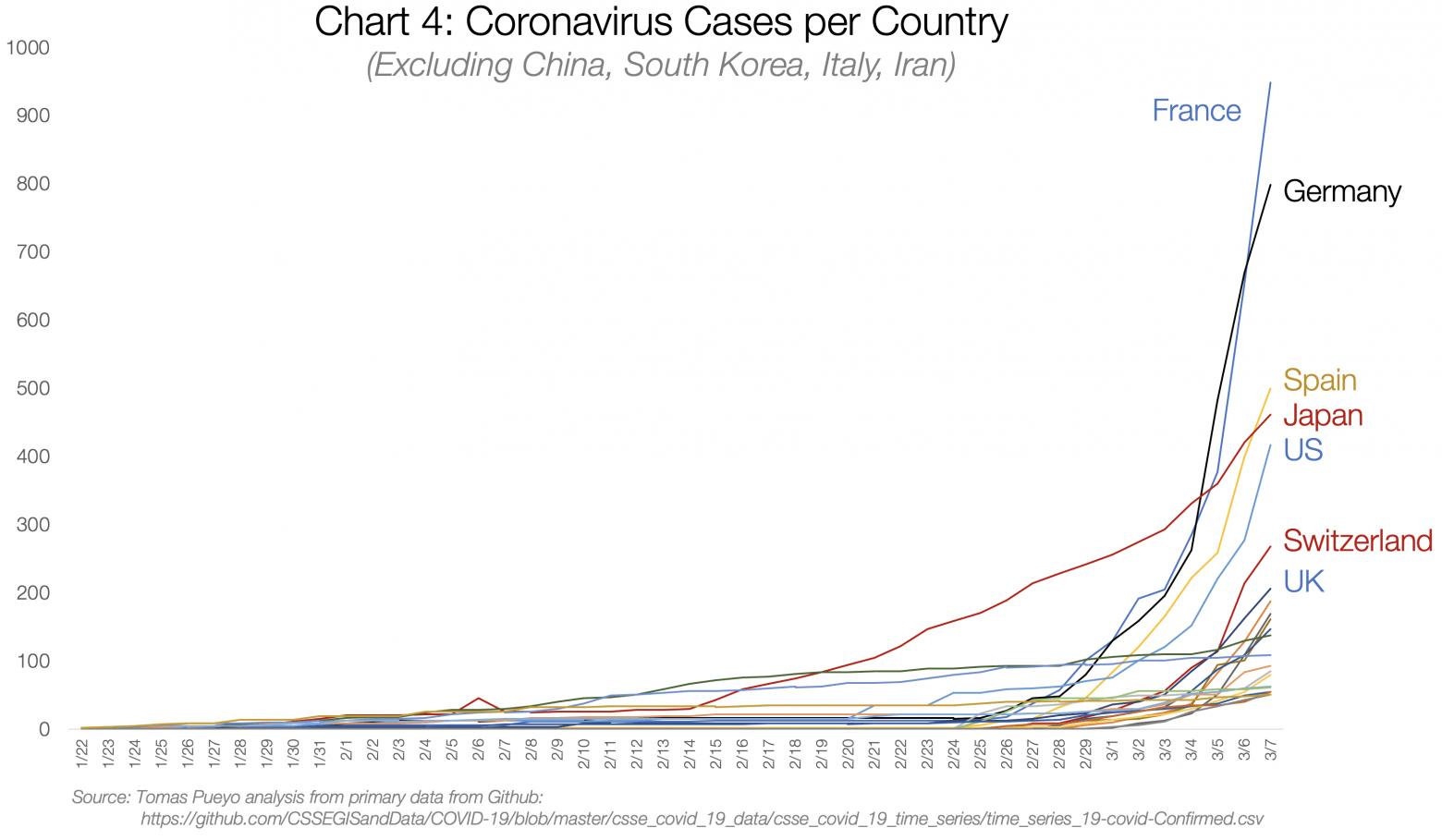 Коронавирус: почему надо действовать прямо сейчас