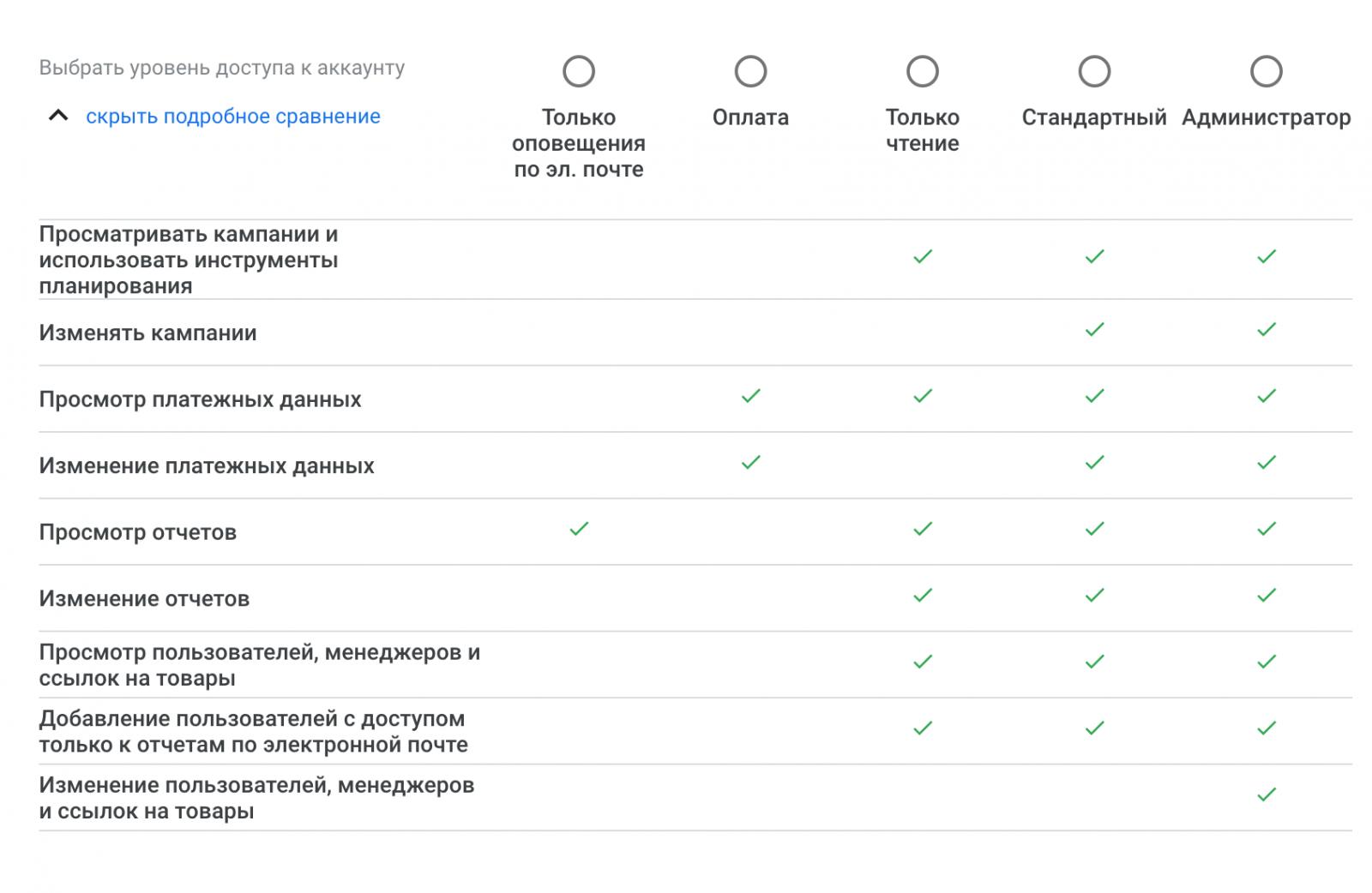 Как предоставить доступ к аккаунту в системах контекстной рекламы или аналитики